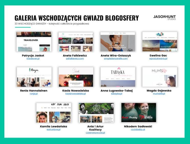 Ranking najbardziej wpływowych blogerów